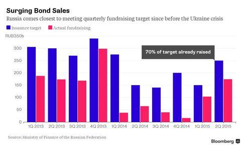 Surging bond sales