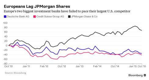 Deutsche Bank and Credit Suisse's share performance vs JPMorgan's