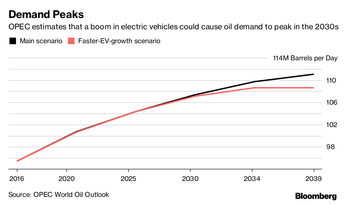OPEC Sees Oil Use Peak in Late 2030s If Electric Cars Boom