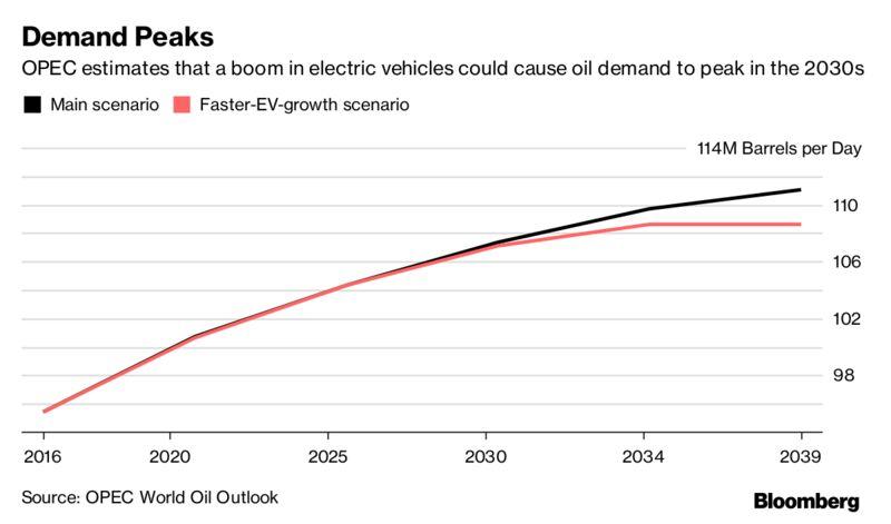 ОПЕК о пике спроса на нефть
