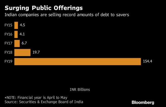 India Inc. Sells Record Debt to Savers Amid Tight Credit