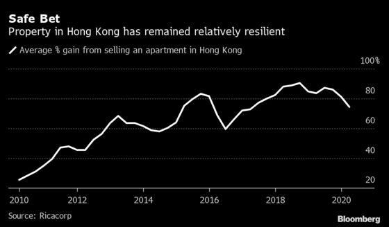Risks Loom for Hong Kong Housing Where 97% of People Make Profit