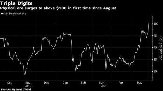 Iron Ore Powers Past $100 as Supply Woes Meet Robust Demand