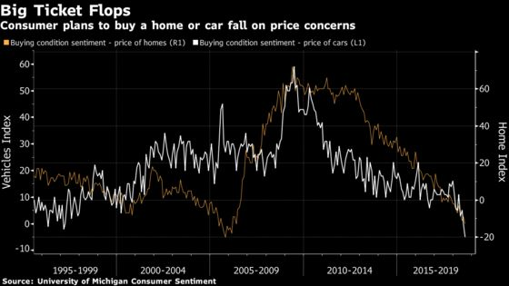 U.S. Consumer Sentiment Declines to Lowest in Almost a Year