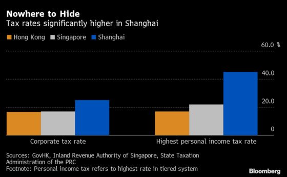 Bankers Shocked by 45% China Tax Rate Mull Leaving Hong Kong
