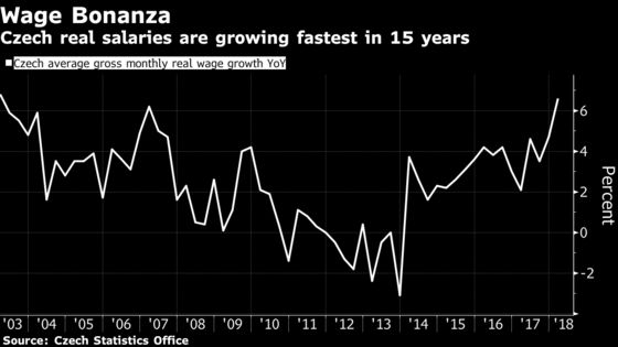 First Successive Czech Rate Hikes in Over Decade Now in Play