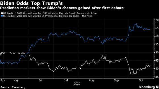 Analysts Warn About Polls Signaling Biden Win: Wall Street Votes
