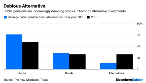 Pension Funds Should Think Twice About Alternatives