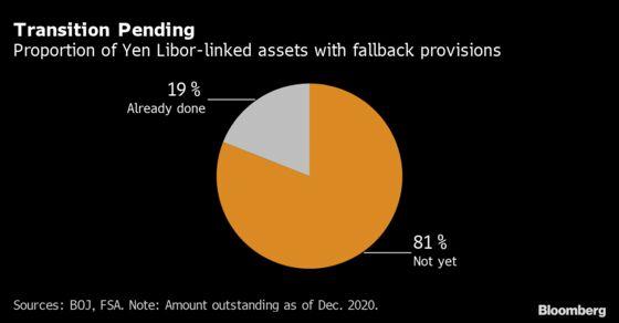 BOJ Calls for Faster Progress on Libor as Clock Ticks on Expiry