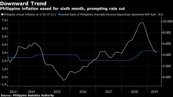 Philippines Cuts Key Rate, Considers Easing Reserve Ratio