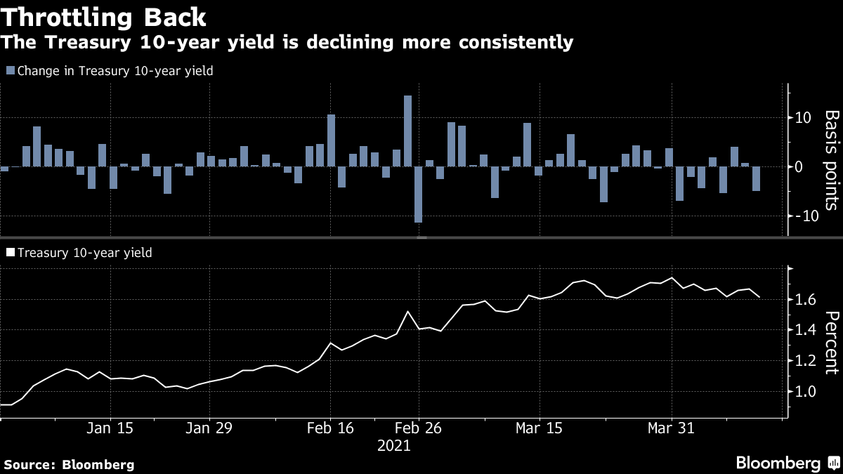 The Treasury 10-year yield is declining more consistently