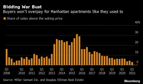 Manhattan Homebuyers Are Back, But They're Here for the Deals