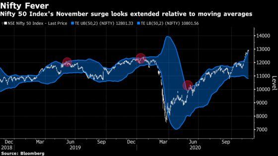 Technicals Point to a Pause in India's Rally