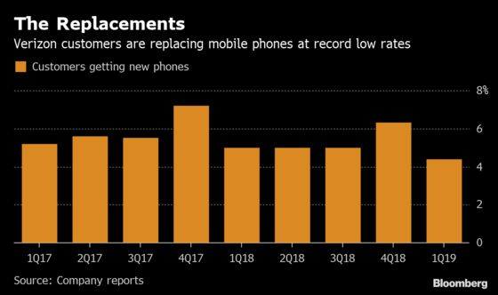 Record Number of Consumers Waiting to Upgrade Their Cell Phones