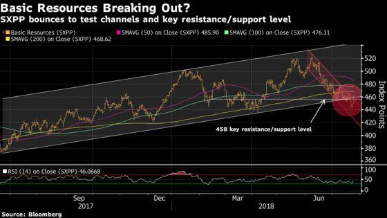 European Mining Stocks Soar as Metals Rally, Earnings Reassure