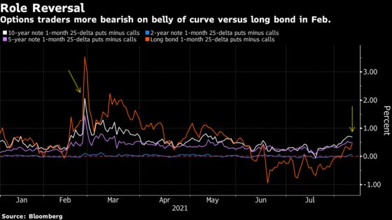 Treasury Traders Bet on Renewed Selloff With Inflation Data Due