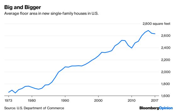 Do Bigger Houses Need More Energy? Not Quite