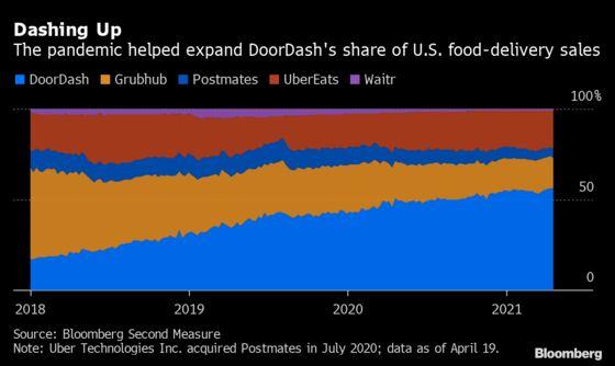 DoorDash Beats Sales Estimates on Resilient Food-Delivery
