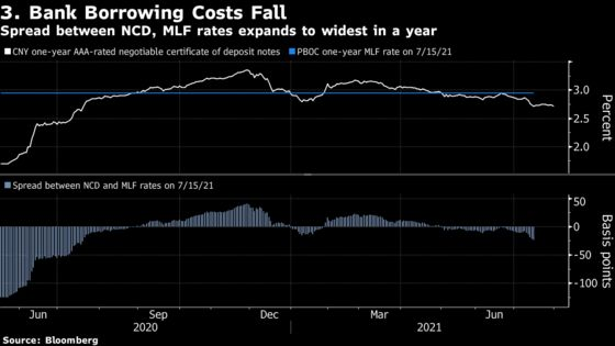 China Traders Add to Easing Bets as Economic Prospects Dim