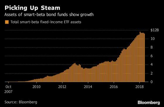 Smart-Beta Glut Has ETF Issuers Turning From Stocks to Bonds