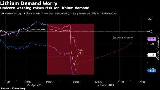 Lithium Firms Take a Near Billion-Dollar Hit as Umicore Warns