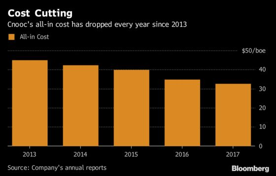 China Explorer Cnooc May Reward Investors Even If Oil Won't