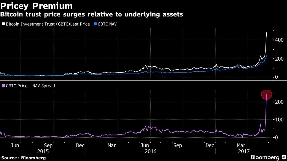 Bitcoin investment trust acciones