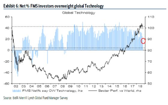 Investors With $513 Billion Cut Tech Allocations to 2009 Low