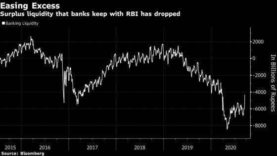 RBI Has More Room for Bond Buys as India's Banks Return Cash