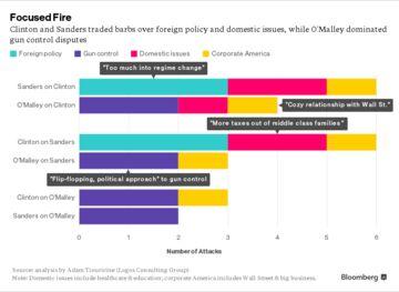 Attacks chart