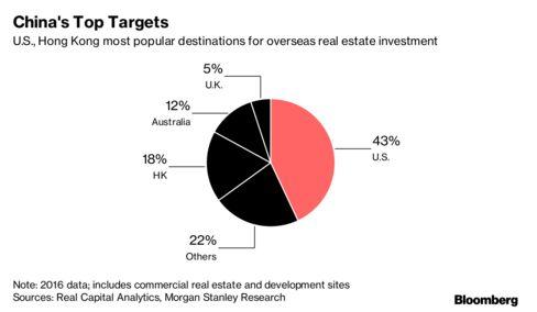 中国の不動産投資先