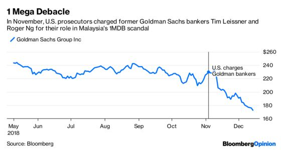 Goldman 1MDB Charges Will Give Bankers Shivers