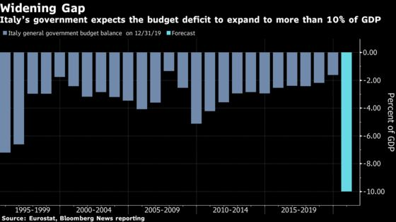 Italy Sees Deficit Above 10% of Economy in 2020, Officials Say