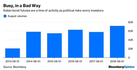 Italy's Debt Drama Gets Worse, in Four Charts