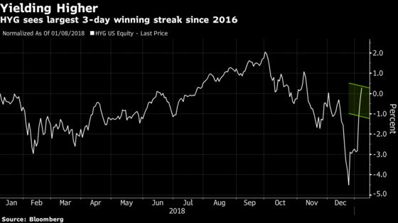 Junk Debt ETFs Add Cash as Panic Fades AfterHigh-Yield Rout