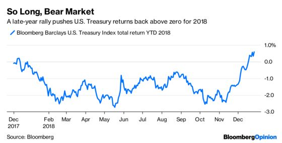 The Bond Bear Market of 2018 Never Really Came