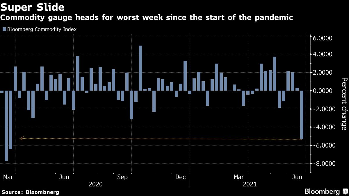 Some Commodities Have Now Wiped Out All of Their 2021 Gains