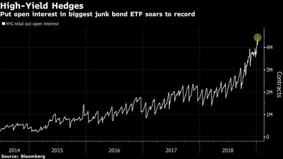 Record Junk-Bond ETF Inflows Belie Still-Raw Credit Nerves