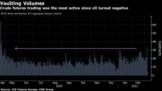 Oil Curve Shows Traders Fretting OPEC+ to Overtighten the Market