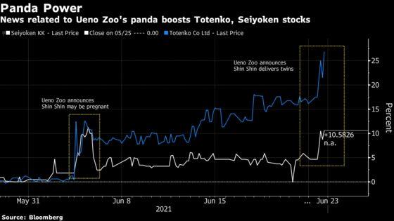 Tokyo Twin Pandas Birth Boosts Japan's Restaurant Stocks