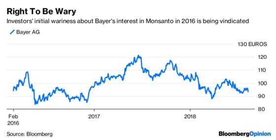All of Monsanto's Problems Just Landed on Bayer