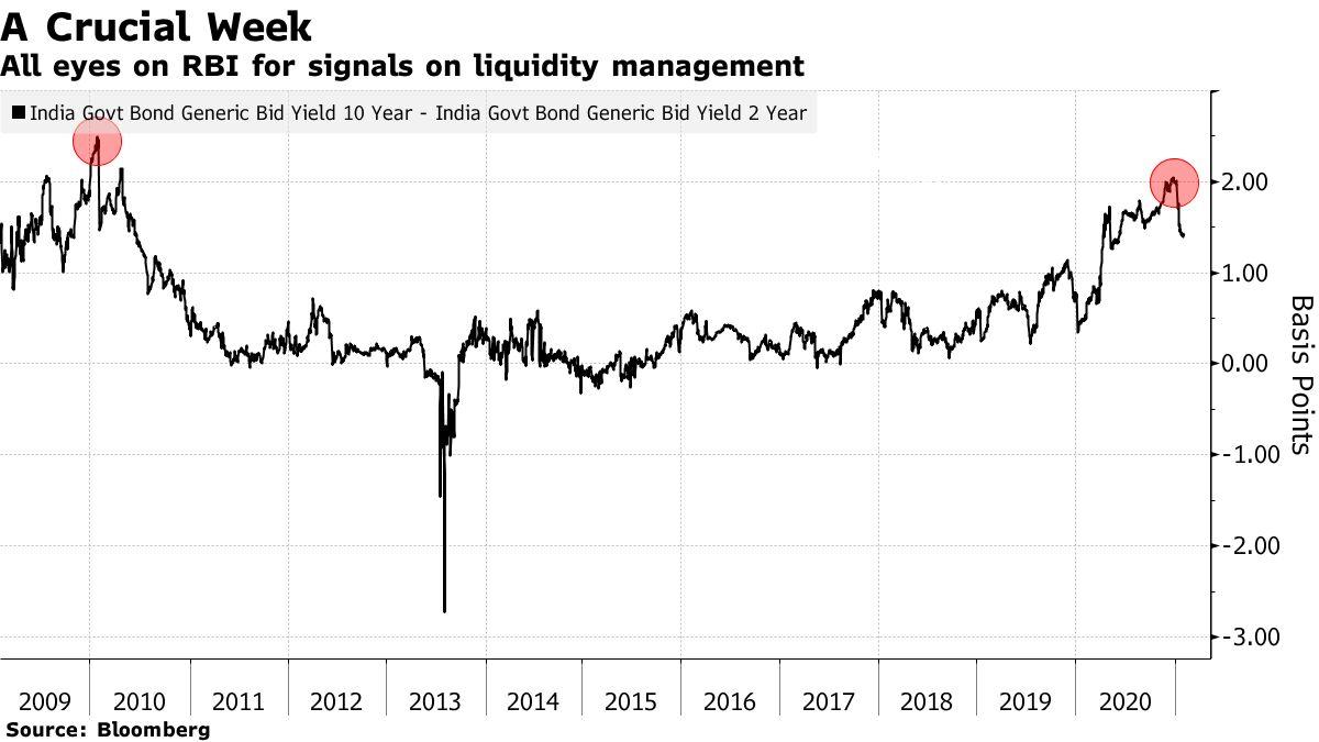 Semua mata tertuju pada Reserve Bank of India untuk mendapatkan petunjuk tentang manajemen likuiditas