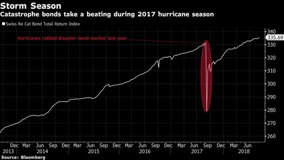 These Are the Markets in Hurricane Florence's Path