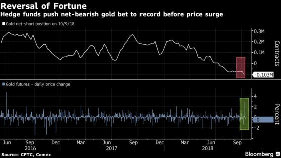 Rally Erupted in Gold Market Days After Funds Made Big Bear Bet
