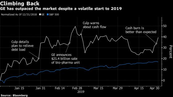 GE Surges After Burning Less Cash in the First Quarter