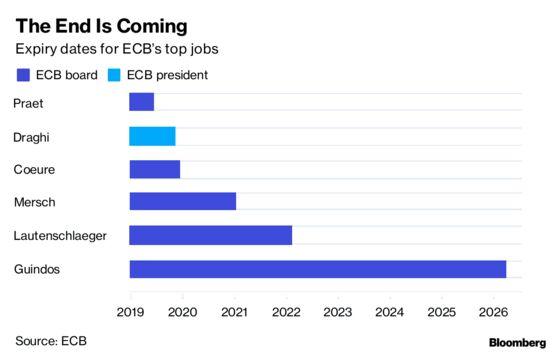 Ireland's Lane in Suspense as Backing Sought for Key ECB Job