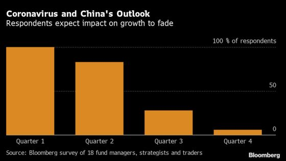 Investors in Asia Still Betting Markets Will End Higher in 2020