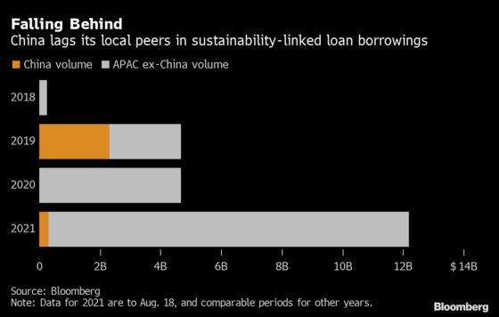 China Firms Shy Away From ESG Loans Holding Them to Account