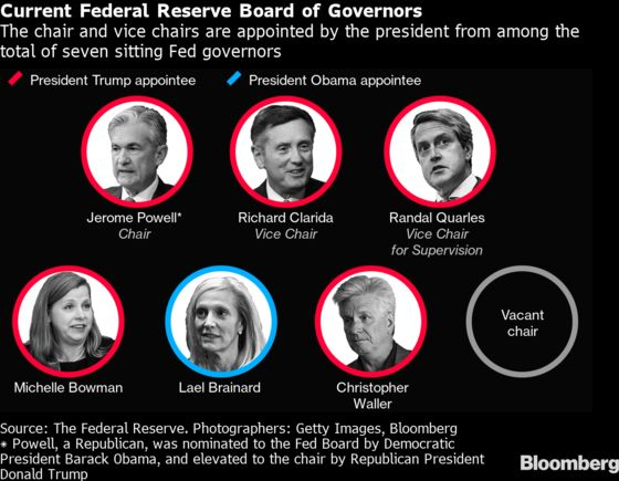 Biden Has Room to Reshape the Fed in America's Changing Image