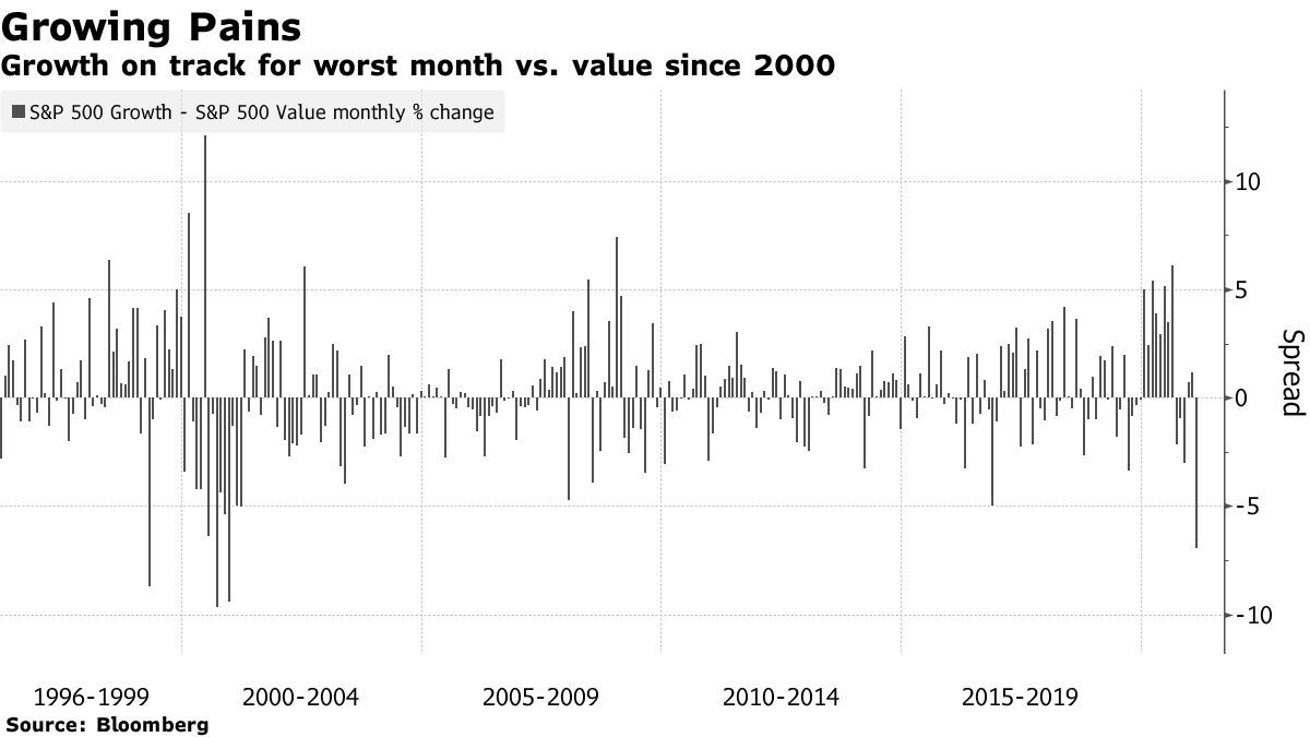 Growth on track for worst month vs. value since 2000